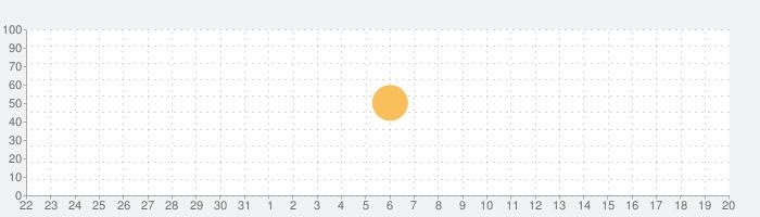 Pool Clockの話題指数グラフ(4月20日(火))
