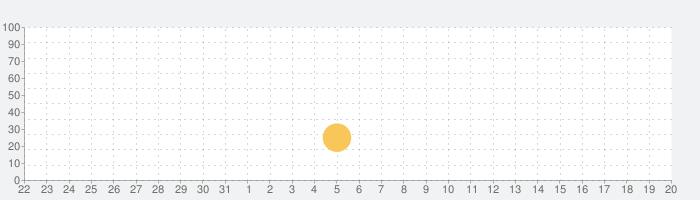 RunGoの話題指数グラフ(4月20日(火))