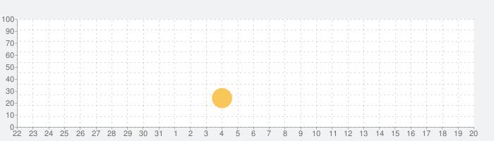 英語読解: 推論手掛かりゲームの話題指数グラフ(6月20日(日))