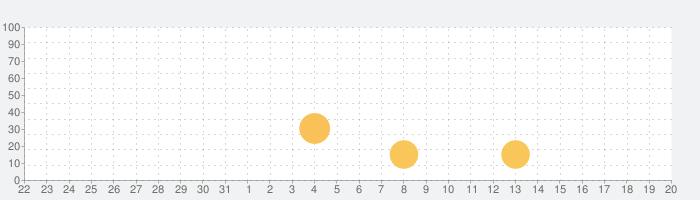 無音カメラ サイレントの話題指数グラフ(1月20日(水))