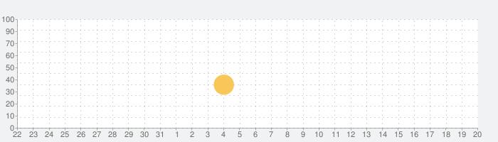 虫食い漢字クイズ(小学生版)の話題指数グラフ(6月20日(日))