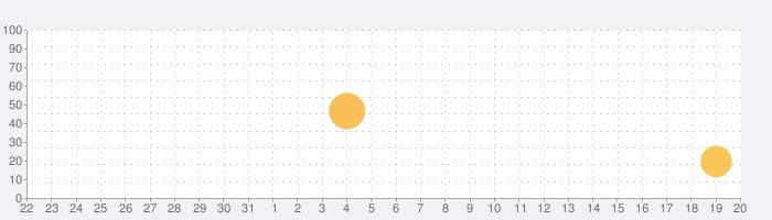 Overdrop Weatherの話題指数グラフ(6月20日(日))