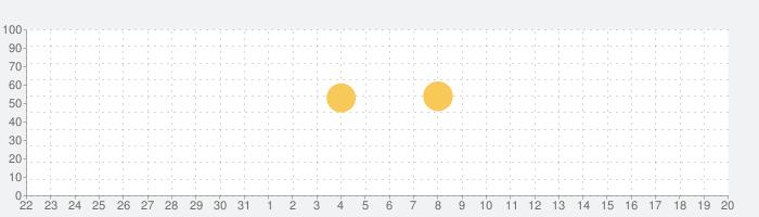 Android Autoの話題指数グラフ(6月20日(日))