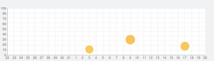 寝たまんま瞑想/マインドフルネスの話題指数グラフ(4月20日(火))