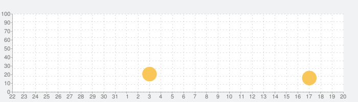 Daily Tracker ジャーナル & 日記の話題指数グラフ(4月20日(火))