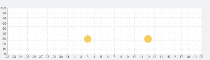 机で卓球(簡単無料ゲーム)の話題指数グラフ(6月20日(日))