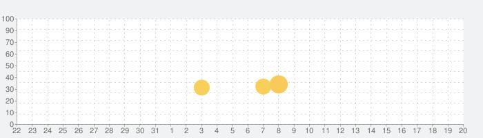 Arcaeaの話題指数グラフ(1月20日(水))