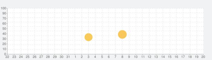 tixeeboxの話題指数グラフ(9月20日(月))