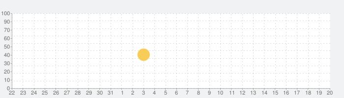 BPNoteの話題指数グラフ(4月20日(火))