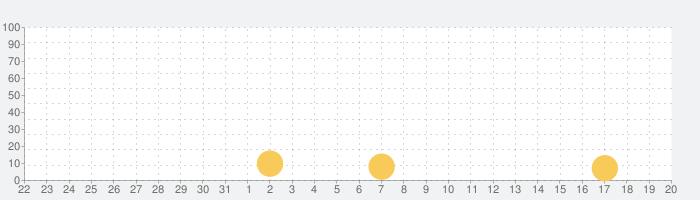 不満買取センターの話題指数グラフ(9月20日(日))