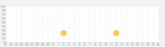 Ganz schön cleverの話題指数グラフ(1月20日(水))