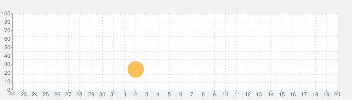Learning World BRIDGEの話題指数グラフ(6月20日(日))