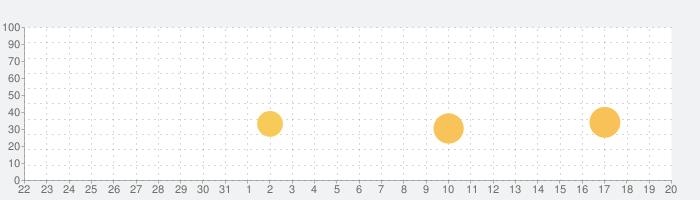 iMassage U - バイブレーター&マッサージャーの話題指数グラフ(4月20日(火))