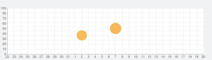 Bridge Constructor: TWDの話題指数グラフ(1月20日(水))