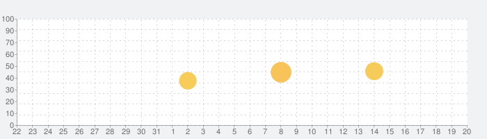 Music FM   の話題指数グラフ(9月20日(月))