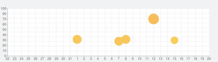 グレートジャーニーの話題指数グラフ(9月20日(日))