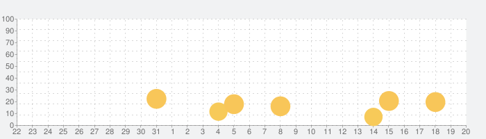 dフォト プリントの話題指数グラフ(1月20日(水))