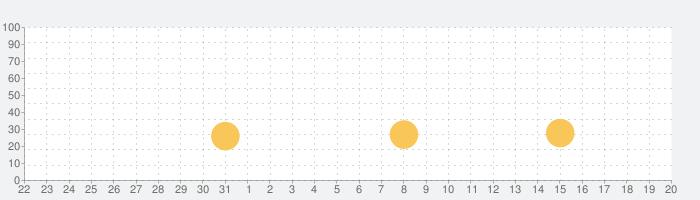 数学のゲーム - 脳のトレーニング、数学の練習の話題指数グラフ(6月20日(日))