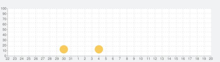 あめくるの話題指数グラフ(6月20日(日))