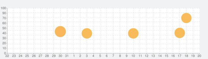 Elementの話題指数グラフ(9月20日(日))