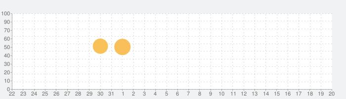 エブリスタ - 小説サービスの話題指数グラフ(2月20日(木))