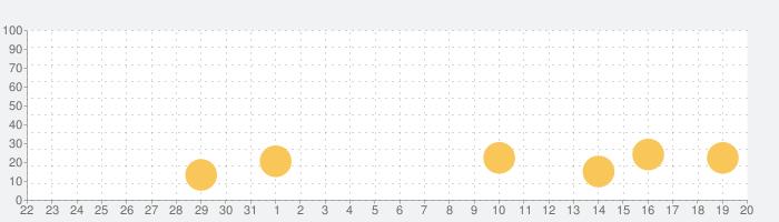 クラッシュマスター3Dの話題指数グラフ(9月20日(月))