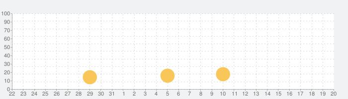 FREAK'S STORE(フリークスストア)の話題指数グラフ(9月20日(日))
