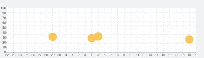 Fruit Ninja Classicの話題指数グラフ(6月20日(日))