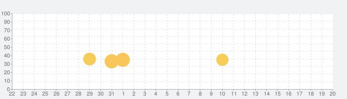 キャンディークラッシュフレンズの話題指数グラフ(2月20日(木))