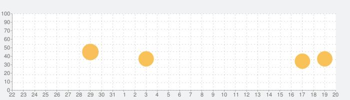 FastEver Snap 3の話題指数グラフ(1月20日(水))
