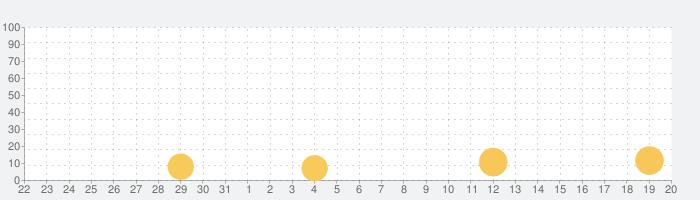 ピクセル シューティング: オンライン FPS 銃撃戦の話題指数グラフ(6月20日(日))