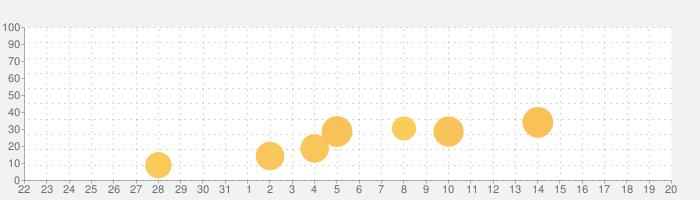 Zaky - Crush Radar&Paper Planeの話題指数グラフ(1月20日(水))