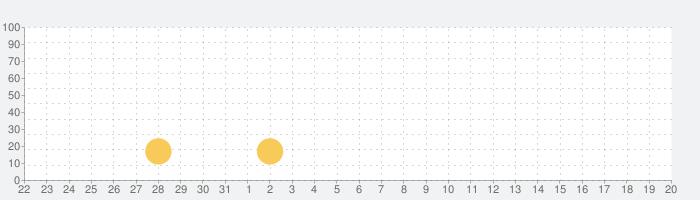 ダンジョン&ハンター:放置型RPG!の話題指数グラフ(4月20日(火))
