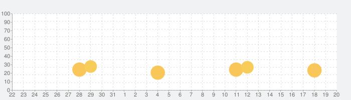 ProCam - AI 写真編集の話題指数グラフ(1月20日(水))