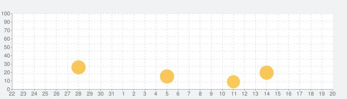 PFCボディメイクの話題指数グラフ(4月20日(火))