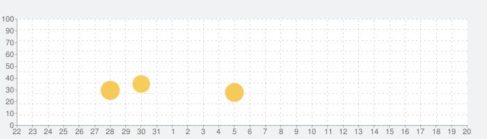 30日プランクチャレンジ!の話題指数グラフ(4月20日(火))