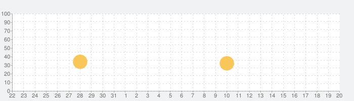 My Town : ICEE™ Amusement Parkの話題指数グラフ(9月20日(月))