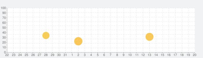 SMBCモビット公式スマホアプリの話題指数グラフ(1月20日(水))
