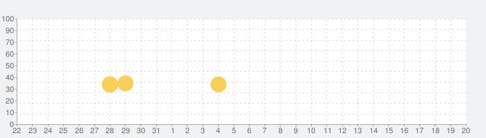 ワイルドクラフト:動物シムオンライン3Dの話題指数グラフ(6月20日(日))