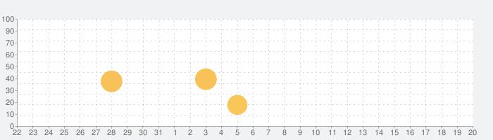 Voice Dream Readerの話題指数グラフ(9月20日(日))
