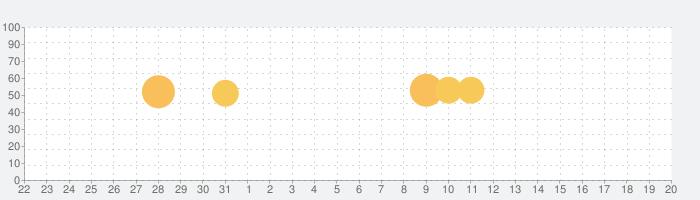 ETA - Arrive on timeの話題指数グラフ(1月20日(水))