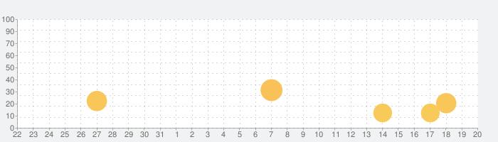 ドローイング デスク: 落書き・お絵描き・お絵かき アプリの話題指数グラフ(9月20日(月))