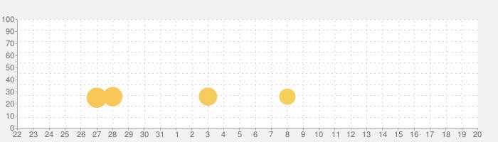 AI立体四目の話題指数グラフ(4月20日(火))