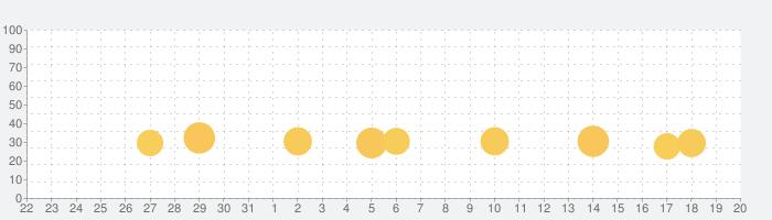 なつものがたりの話題指数グラフ(9月20日(月))