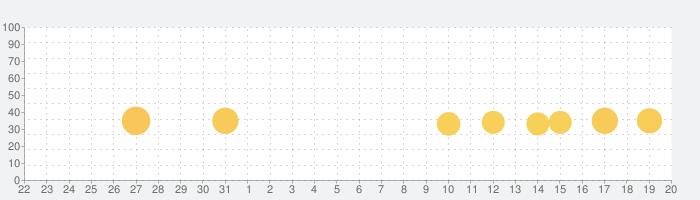 HUNTER×HUNTER アリーナバトルの話題指数グラフ(9月20日(月))
