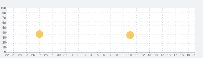 Miga タウン: ホスピタルの話題指数グラフ(6月20日(日))