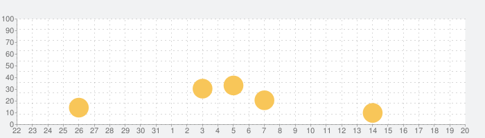 わかる!算数 小学3年【下】の話題指数グラフ(9月20日(月))