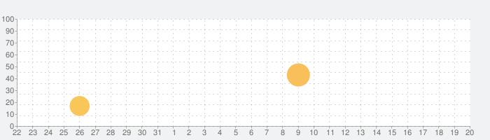 3D Canine Anatomyの話題指数グラフ(9月20日(月))