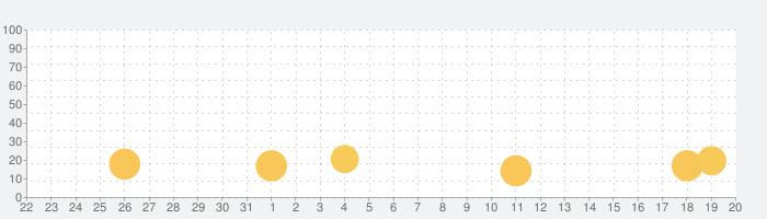 ピンポンカーブ  君の反射神経Lvはいくつ?  #天才求ムの話題指数グラフ(6月20日(日))