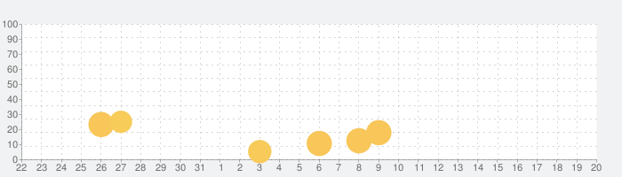 iDaft Jammingの話題指数グラフ(1月20日(水))